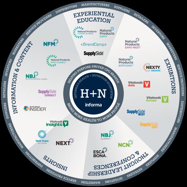 Health & Nutrition Brand Wheel